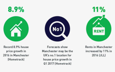 Manchester Outpacing all Cities in UK in Real Estate Construction, Demand and Value